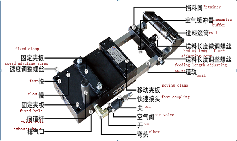 Pneumatic Feeder Air Feeder ( 1C~7C ) Width: 50.0mm~250.0mm Thickness: 0.5mm~2.5mm
